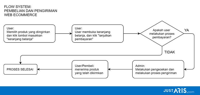 flow system development